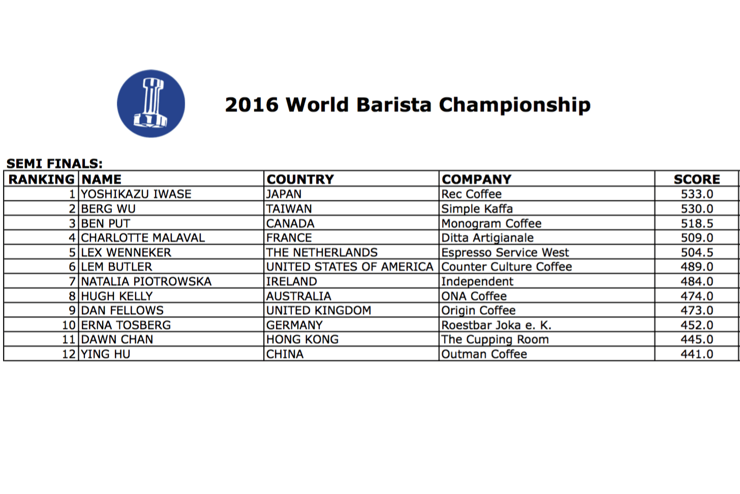 Official semi finals scores from the world barista championship official semi finals scores from the world barista championship world coffee events xflitez Gallery